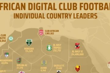 Le Club Africain, leader en Tunisie et 4e en Afrique en nombre de «fans» sur les réseaux sociaux